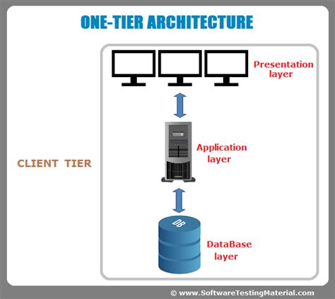 Software Architecture Onetier, Twotier, Three Tier, N Tier