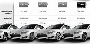 El Tesla Model S Precios Y Equipamiento Para Europa