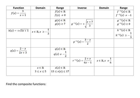 inverse composite domain and range of functions by kirbatron teaching resources