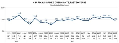 nba finals ratings   rating  game  sports