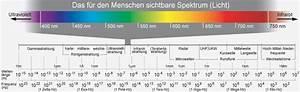 Wellenlänge Berechnen Licht : laser lllt ~ Themetempest.com Abrechnung