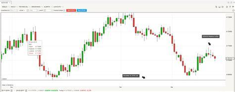 nzforex exchange rates forex bank veksling foreign exchange rates bidvest bank