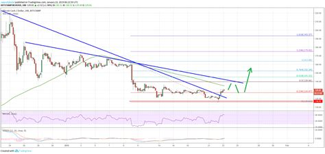 Wazirx is india's most trusted bitcoin and cryptocurrency exchange & trading platform. Bitcoin Cash (BCH) Signaling Bullish Continuation To $150 - Ethereum World News