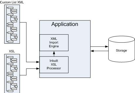 Xml Output