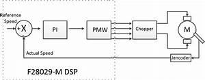 Fig4 0 Block Diagram Of Closed Loop Speed Control Of Dc