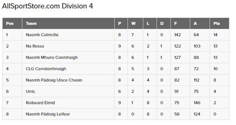 Donegal All-County League Results 11 June 2017 - Highland ...