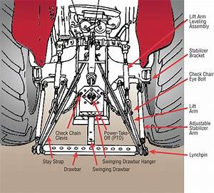 3 Point Hitch Parts Diagram