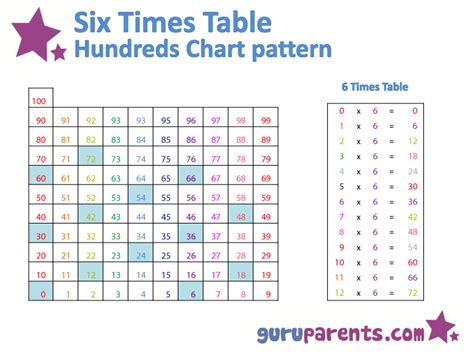 Free Coloring Pages Of 6 Time Table