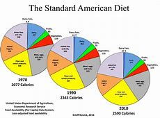 Has Eating a LowFat, HighCarb Diet Failed us? Linda