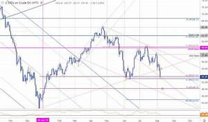 Wti Price Chart Oil Price Outlook Crude Spills Into Support Wti Trade