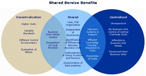 shared services model