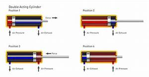 Know Your Pneumatics  Single Or Double Acting  Choosing