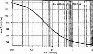 Compressional Wave Speed As A Function Of Free Gas Content