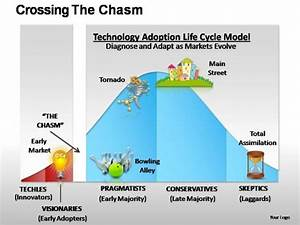 Crossing The Chasm Powerpoint Presentation Slides