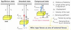 Modeling Of The Incompressible Spring Force