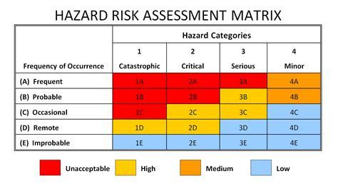 risk assessment matrix safety management services