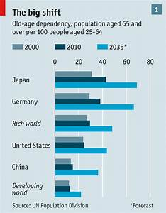 Age invaders - Demography, growth and inequality