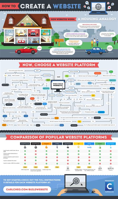 Creating Websites by A Beginner S Guide To Creating A Website Infographic