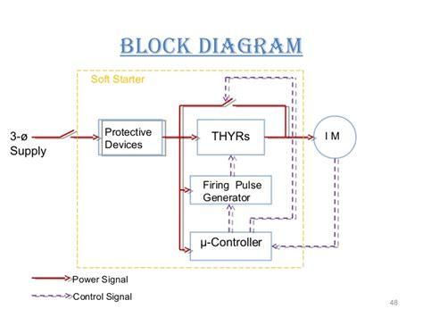 Block Diagram Starter Motor by Starter Of An Induction Motor