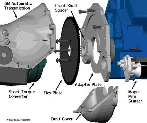 Chevy Engine Parts Diagram Imageresizertool