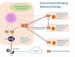 Encryption Over Directconnect  Expressroute  U2014 Aviatrix Docs