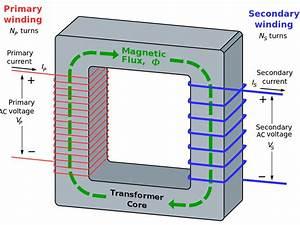 Basic Electric Transformers Diagram