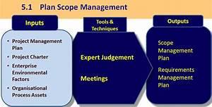 5 1 Plan Scope Management