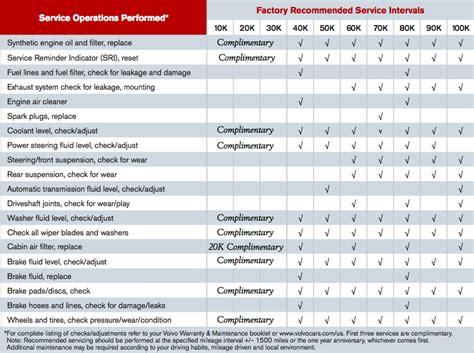 volvo car maintenance schedules