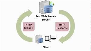 Creaci U00f3n De Un Web Service B U00e1sico