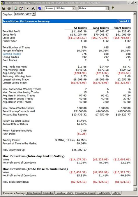 search results  profit  loss account calendar