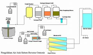 Pengolahan Air Asin Atau Payau Dengan Sistem Osmosis Balik