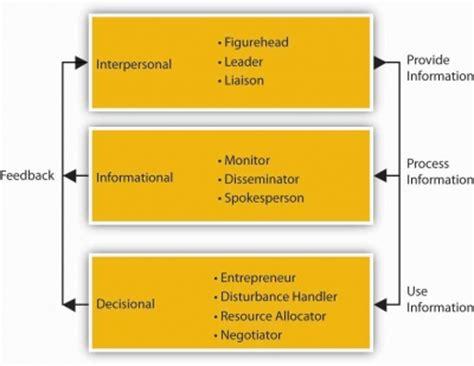 principles  managementpmanmanagement overview