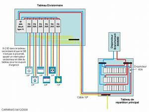 Disjoncteur Différentiel Type A : disjoncteur 40a ~ Dailycaller-alerts.com Idées de Décoration