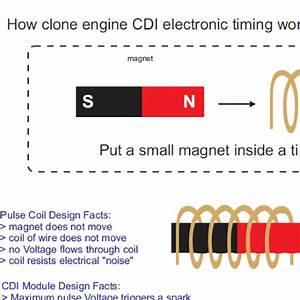 How Cdi Spark Advance Works