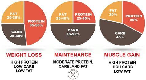ultimate guide  calculating macros meal prep  fleek