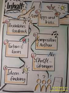 design flipchart 1000 images about visual templates on the gap graphic organizers and graphics
