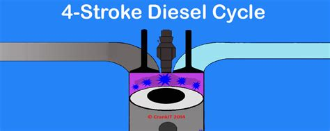 How A 4 Stroke Diesel Engine Or Compression