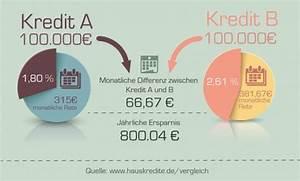 Differenz In Prozent Berechnen : hauskreditrechner hauskredit sicher g nstig berechnen ~ Themetempest.com Abrechnung