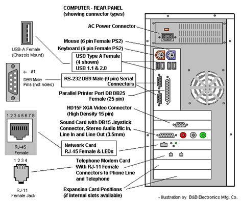 Connector Types (rear Panel) Desktop