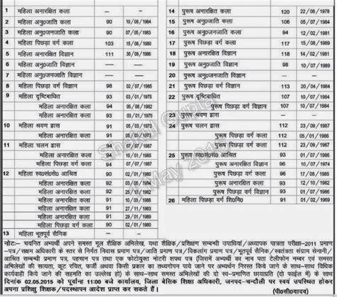 Ib Vacancy In 2018 Sarkari Government 2017 Upcoming Sarkari Naukri 2018 Autos Post