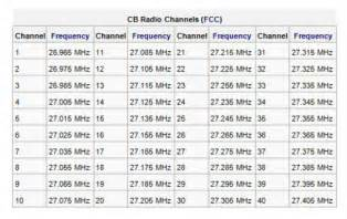 frequency table cb radio shop