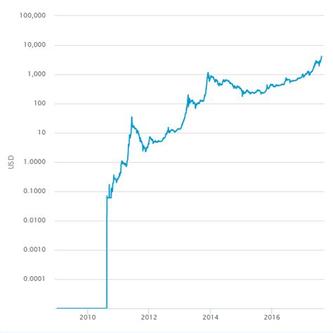 This chart shows the usd value of bitcoin at the first of each month. Bitcoin Value Graph Since Inception - 1 Simple Bitcoin ...