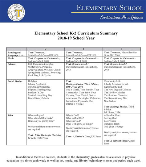 elementary school curriculum timothy