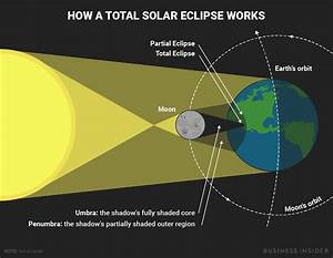 Solar Eclipse 2017 Diagram