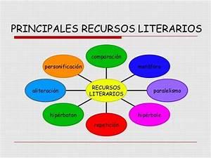 12 recursos interactivos sobre los recursos literarios Material de Aprendizaje