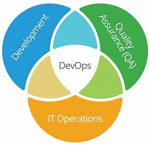 Complete Guide To Devops