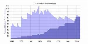 Fair Minimum Wage Act of 2007 - Wikipedia