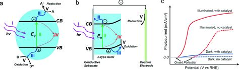 Semiconductor Based Photocatalysts And