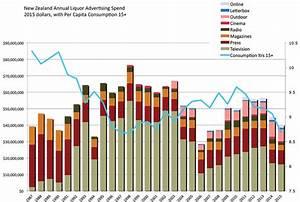 2015 alcohol adspend drops below 1991