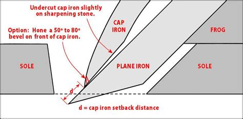 anatomy   handplane  tips    set  cap
